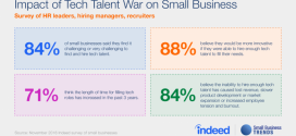 Tech Talent War: Are Small Businesses Losing the Struggle?