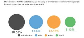 500 Million Users Targeted by Websites for Online Cryptocurrency Mining: Report